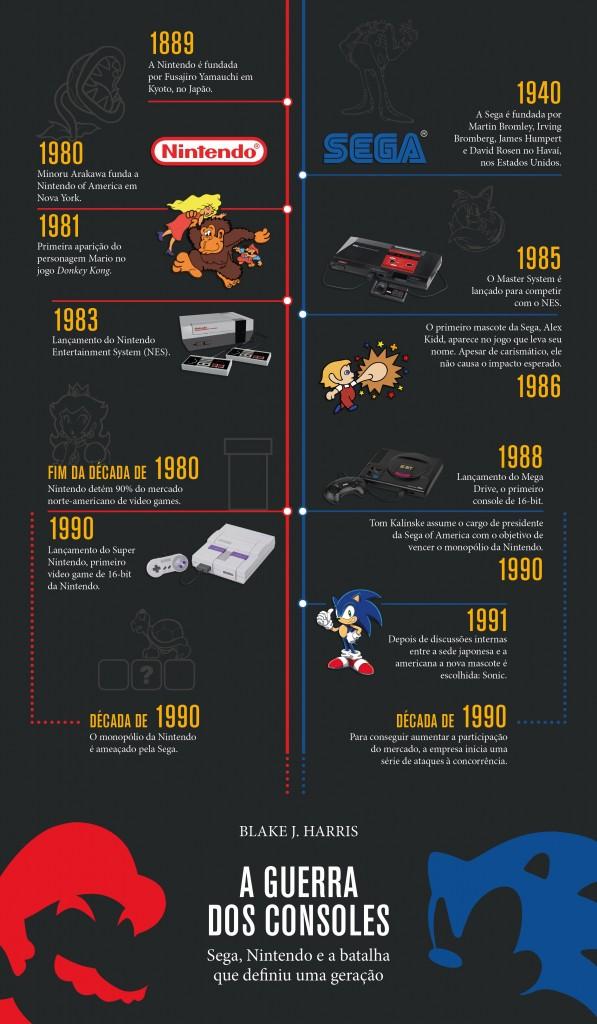 Uma guerra que mudou o futuro dos video games